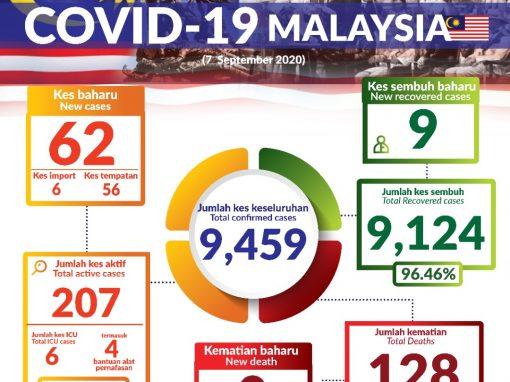 تسجيل 62 إصابة جديدة اليوم 7/9/2020 في ماليزيا